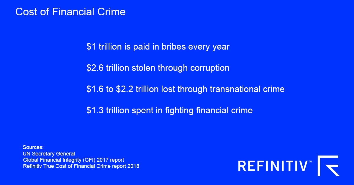 Cost of financial crime. Understanding beneficial ownership challenges