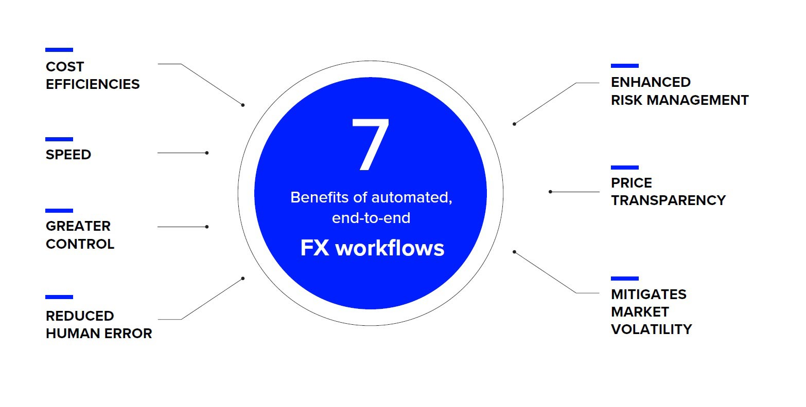 7 benefits of automated end to end FX workflows