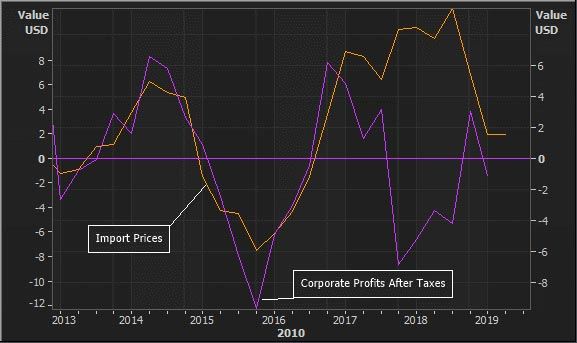 Figure 4: Yearly change of US import prices and corporate profits