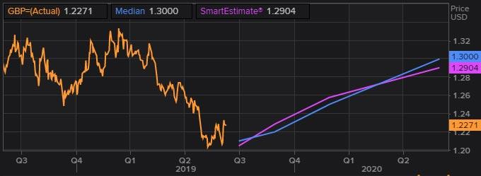 FX poll GBP forecast