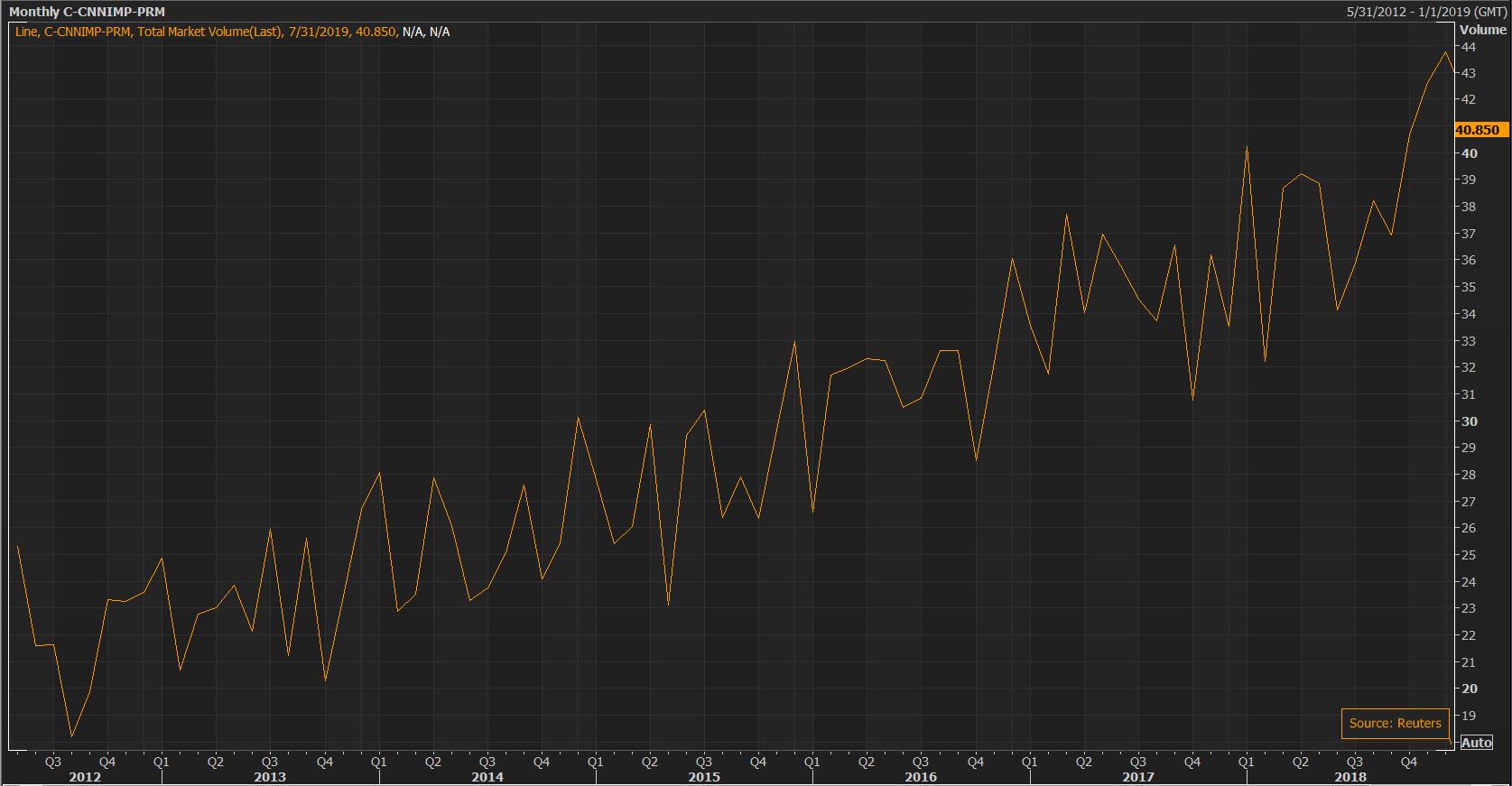 China Net Oil Imports