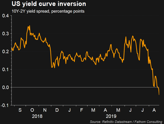 yield inversion curve image
