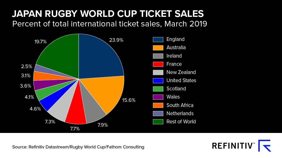 Japan Rugby World Cup ticket sales. A World Cup boost for Japan's economy
