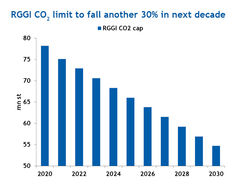 RGGI CO2 limit to fall another 30% in the next decade
