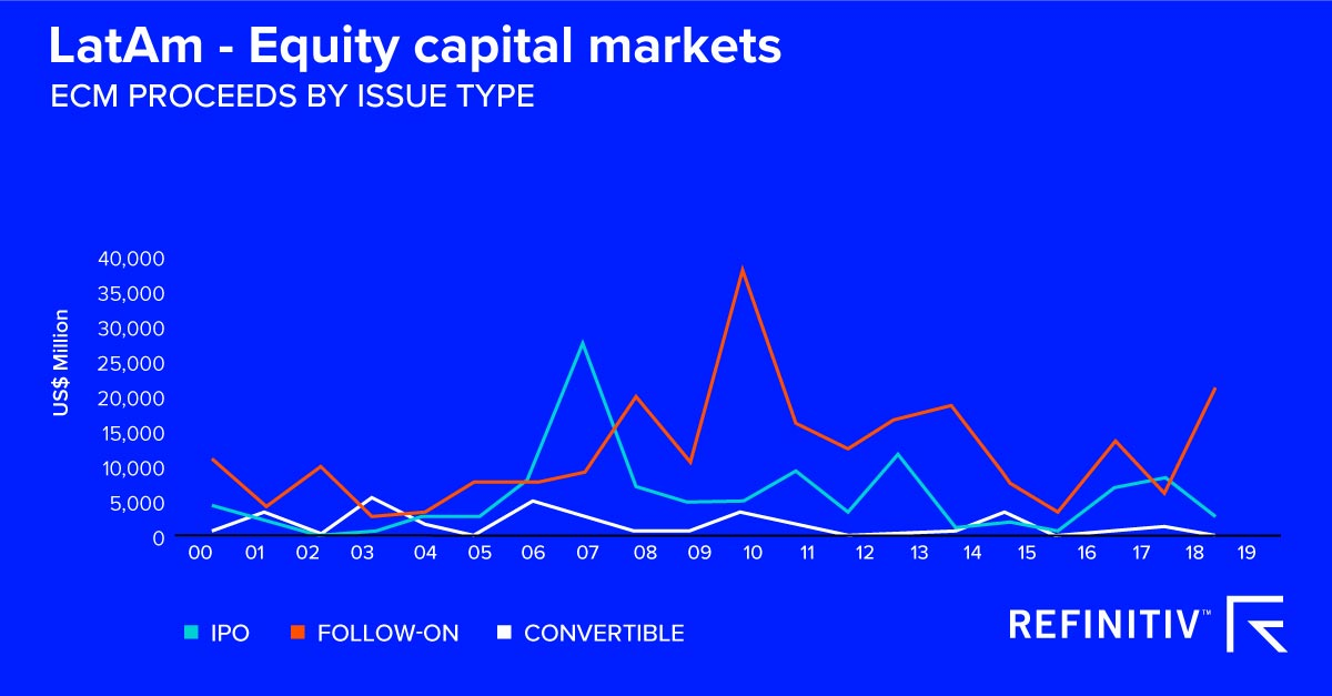 LatAm - Equity capital markets. A power surge for Latin America deal-making