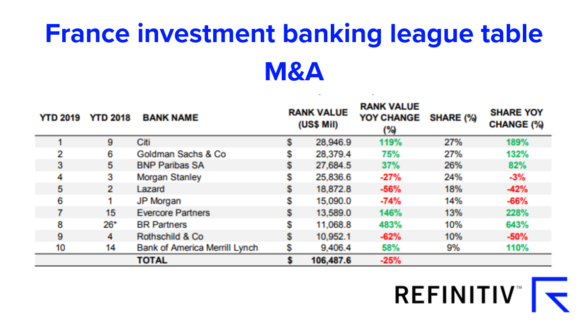 France investment banking league table M&A