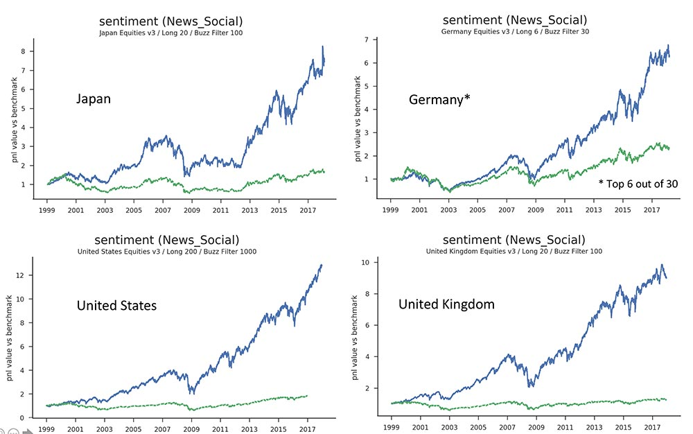 Sentiment momentum is global: Japan, Germany, United States, United Kingdom. Is sentiment momentum a winning strategy?