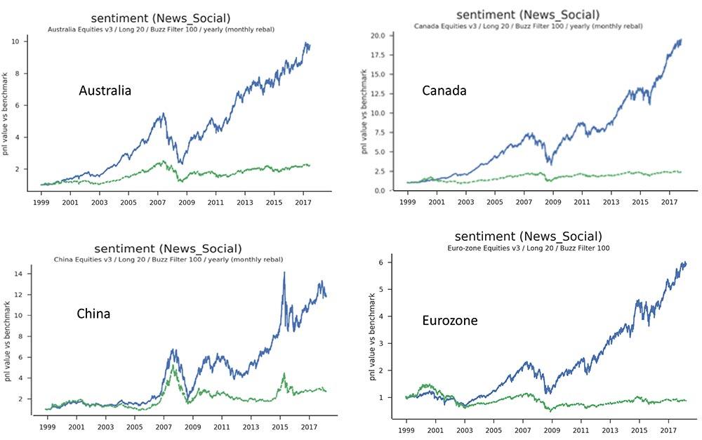 Sentiment momentum is global: Australia, Canada, China, Eurozone. Is sentiment momentum a winning strategy?
