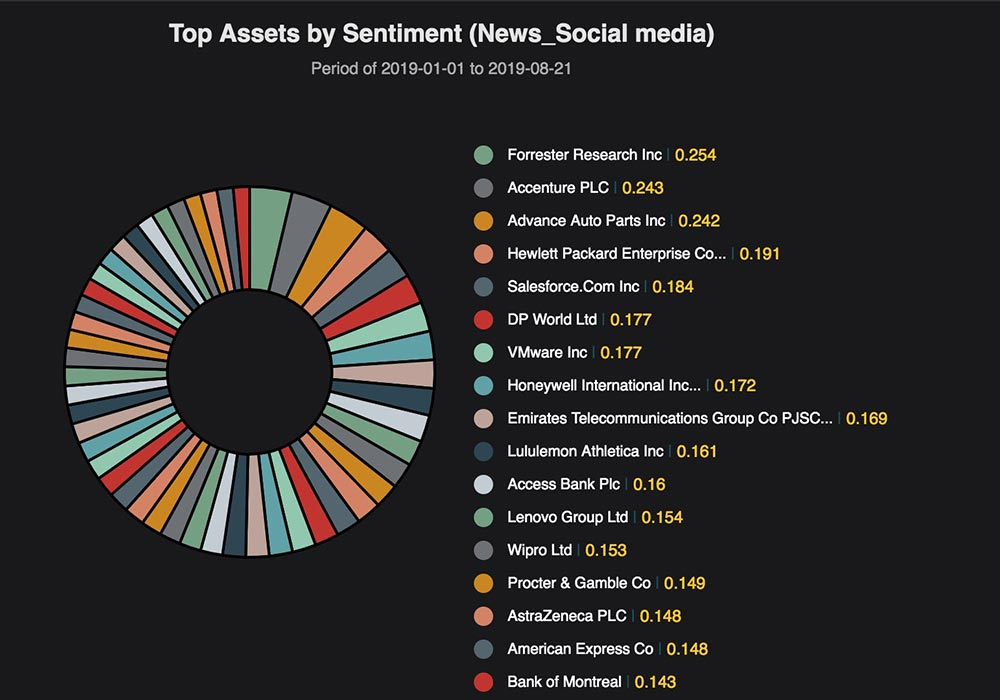 Top Assets by sentiment (News_Social media)