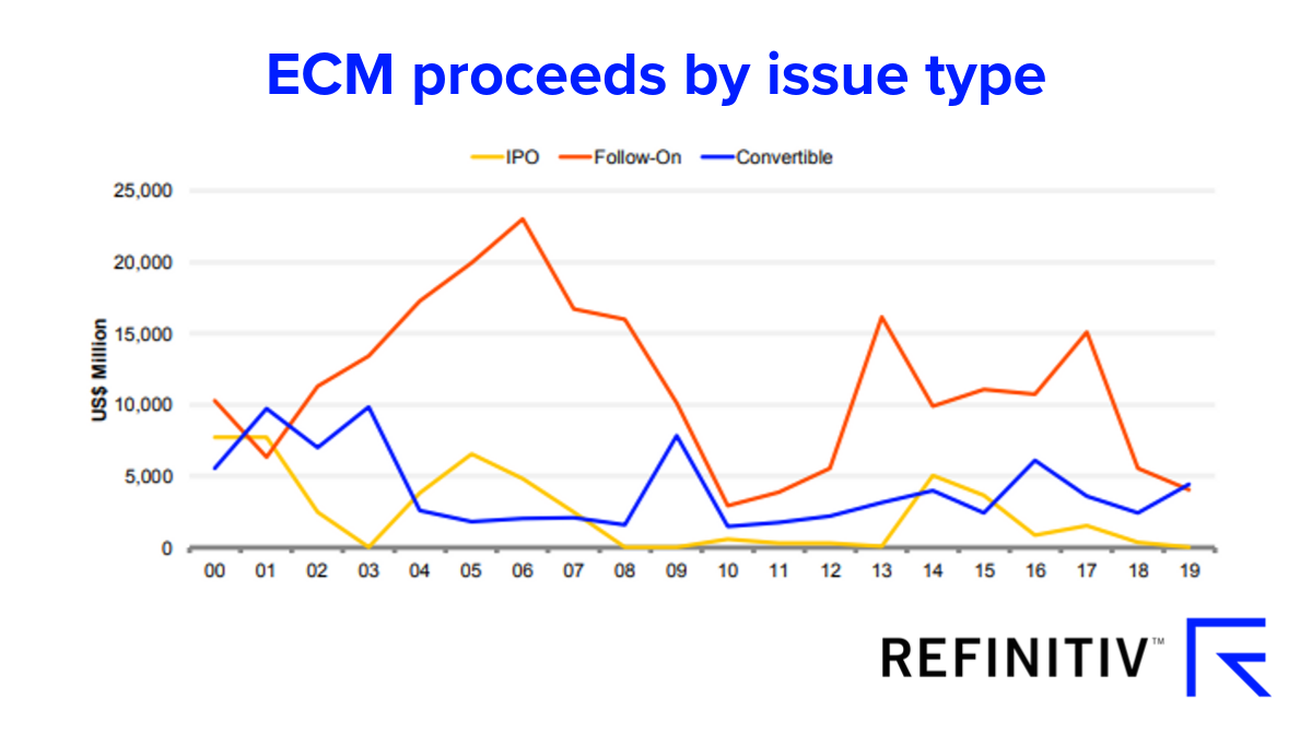 ECM proceeds by issue type graph