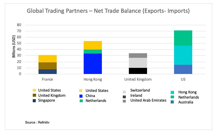 Global trading partners – net trade balance (Exports minus imports). China's most valuable trading partners