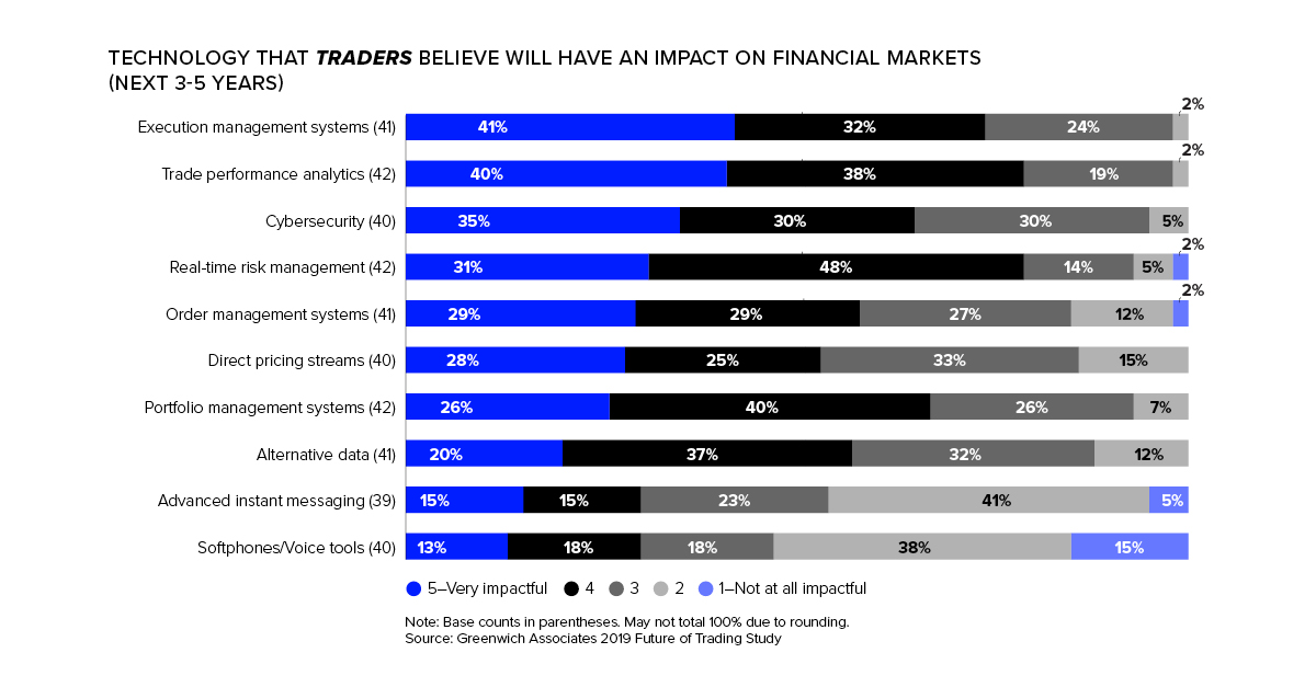 Technology that traders believe will have an impact on financial markets