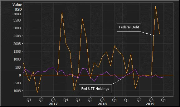 Treasury debt and Federal Reserve holdings of Treasuries – monthly changes. A negative for swap spreads