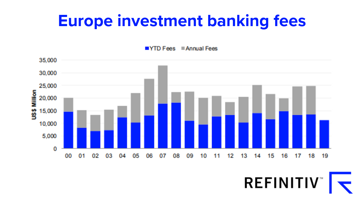 Europe investment banking fees graph