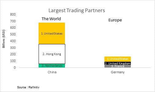 Largest trading partners. China's most valuable trading partners