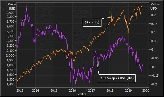 The 10-year swap spread and the SPX. A negative for swap spreads
