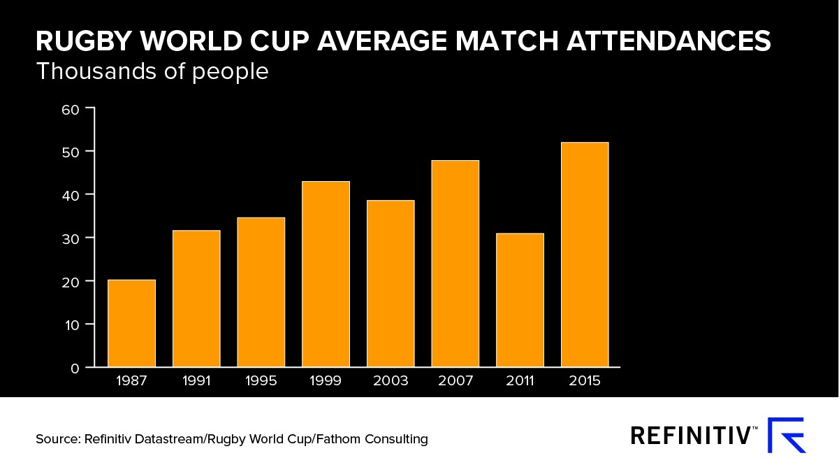 Japan Rugby World Cup average March attendances. A World Cup boost for Japan's economy