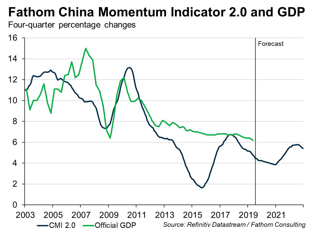 Fathom China Momentum and GDP.