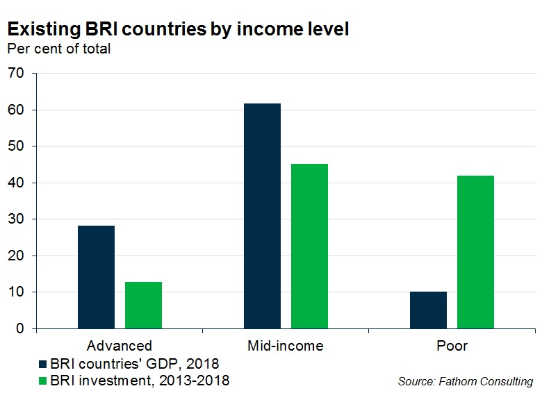 Existing BRI countries by income level