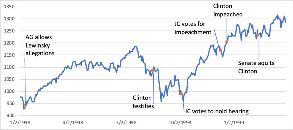 Clinton impeachment timeline and the SPX. Market Voice: Impeachment and the markets