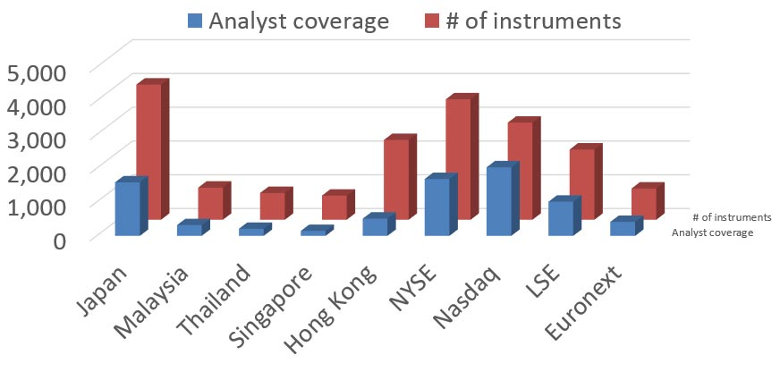 Japan equity market – Challenges: # of listed instruments and analyst coverage. Japanese stocks in your language