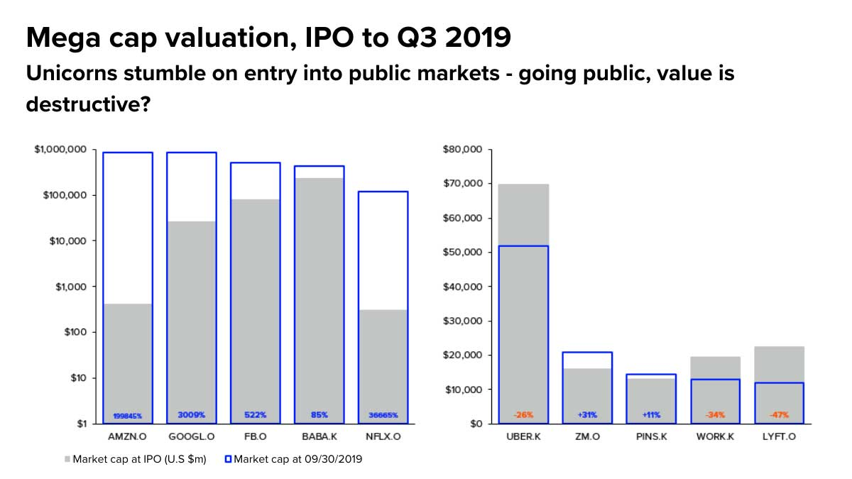 Chart showing Mega cap valuation IPO to Q3 2019. Lessons from IPO activity in 2019