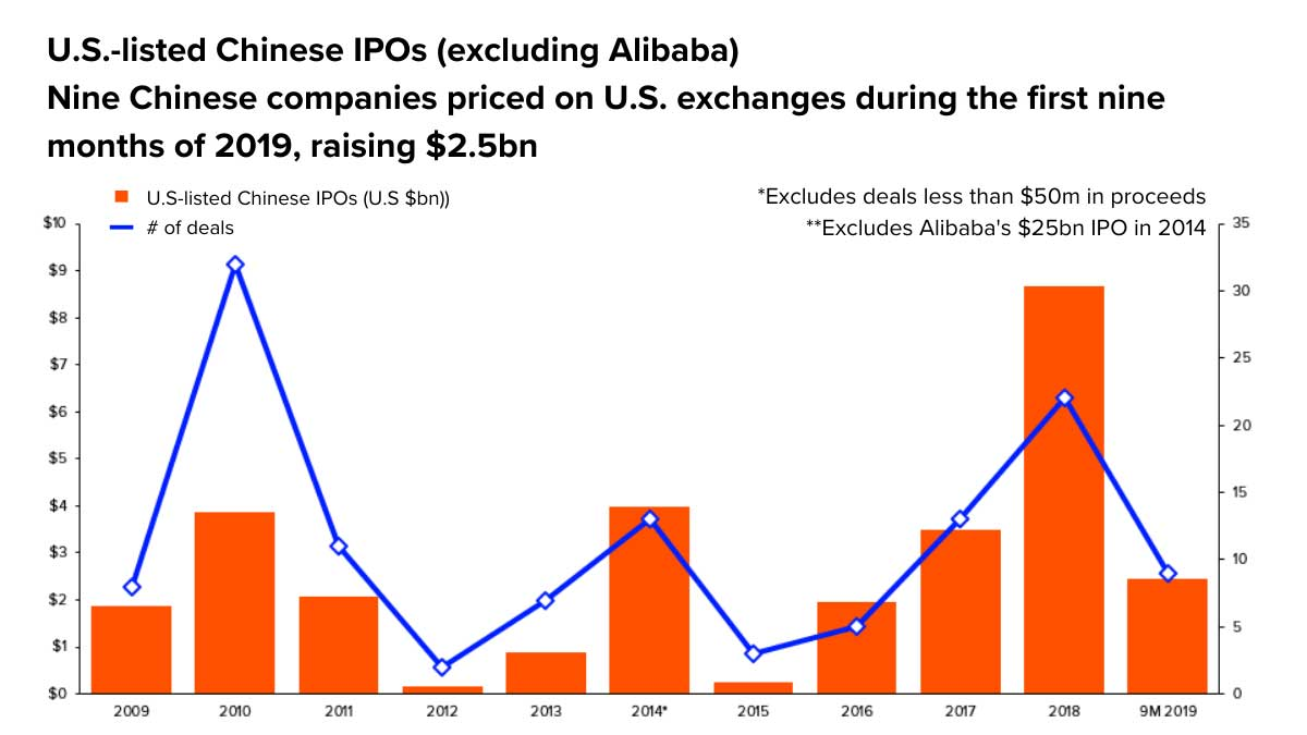 Chart showing U.S-listed Chinese IPOs. Lessons from IPO activity in 2019