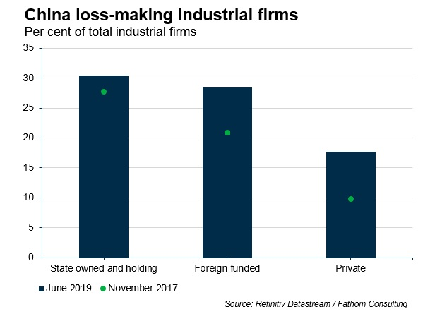 China loss-making industrial firms