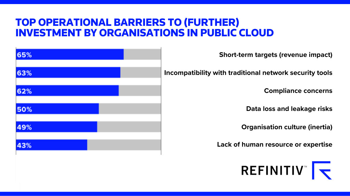 Top operational barriers to (further) investment by organisations in public cloud. Overcoming barriers to cloud adoption
