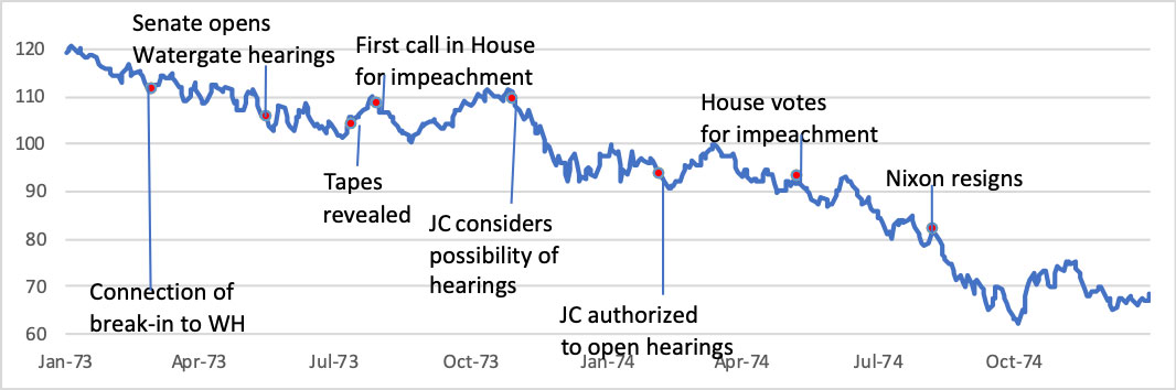 Nixon impeachment timeline and the SPX. Market Voice: Impeachment and the markets