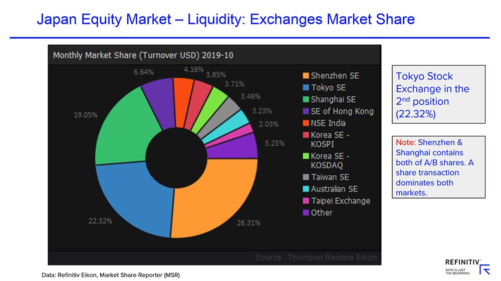 Pie chart showing Japan equity market - liquidity: exchanges' market share. Japanese stocks in your language
