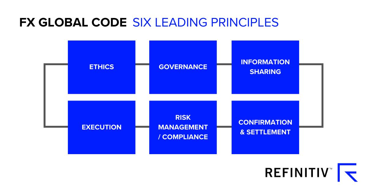 FX Global code: six leading principals