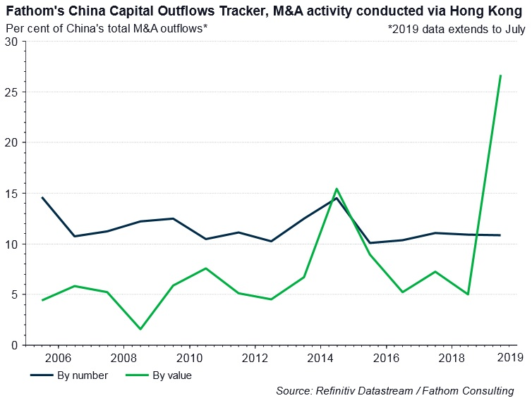 Fathom's China Capital Outflows Tracker, M&A activity conducted via Hong Kong