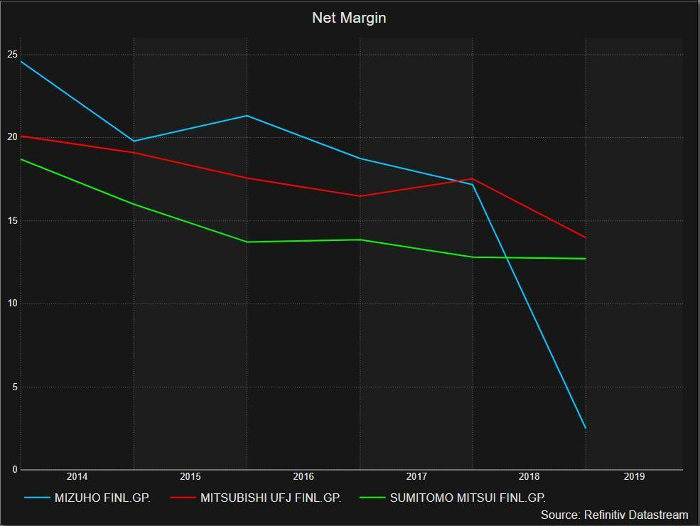 Net margin of mega banks