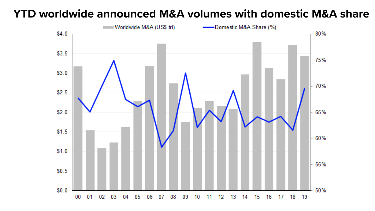 M&A volumes chart