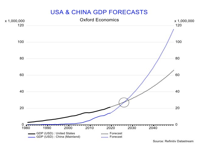 Graph showing USA and China GDP forecasts