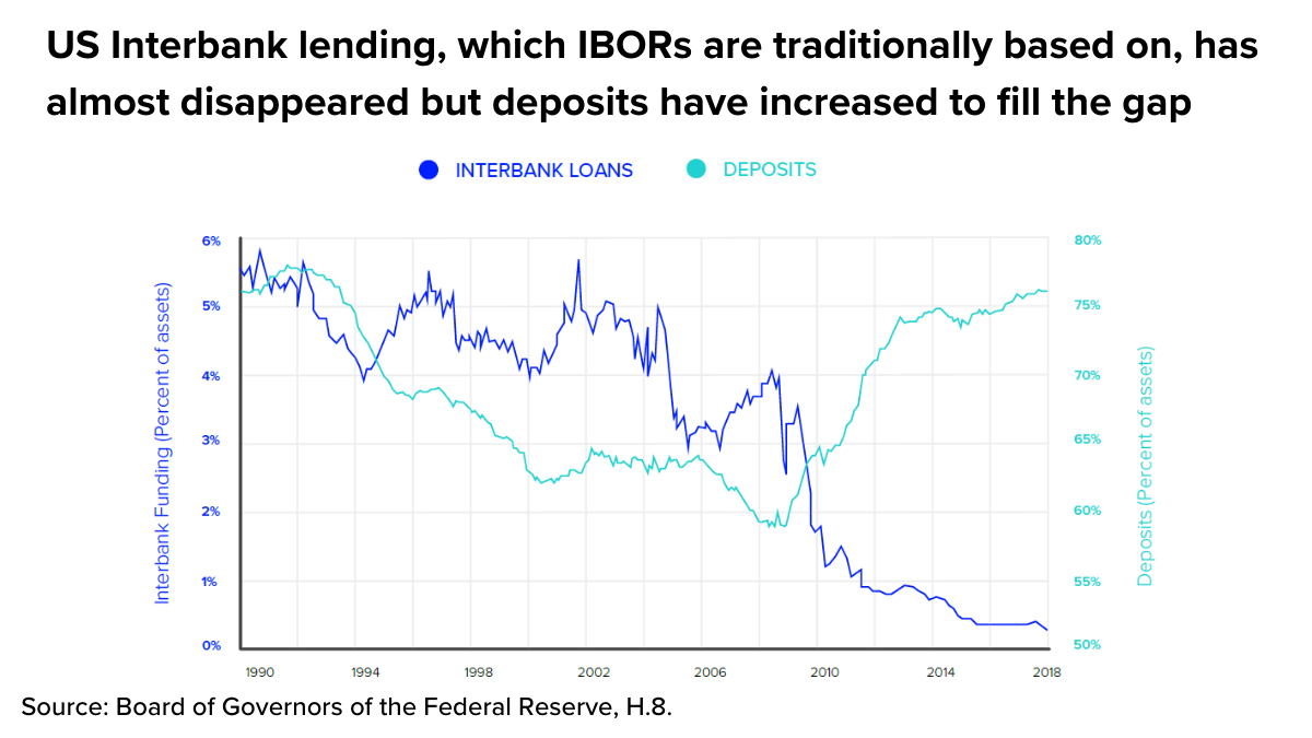 IMAGE: U.S. interbank lending, which IBORs are traditionally based on, has almost disappeared but deposits have increased to fill the gap. Source: Board of Governors of the Federal Reserve
