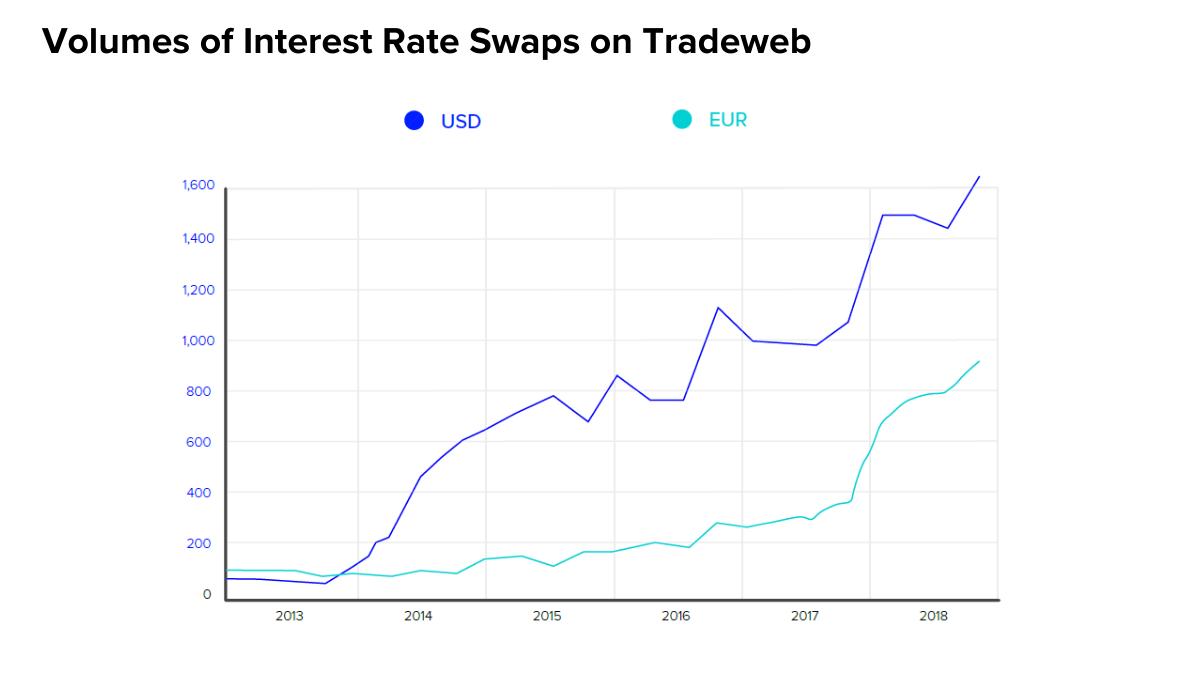 IMAGE: Volume of interest rate swaps on Tradeweb