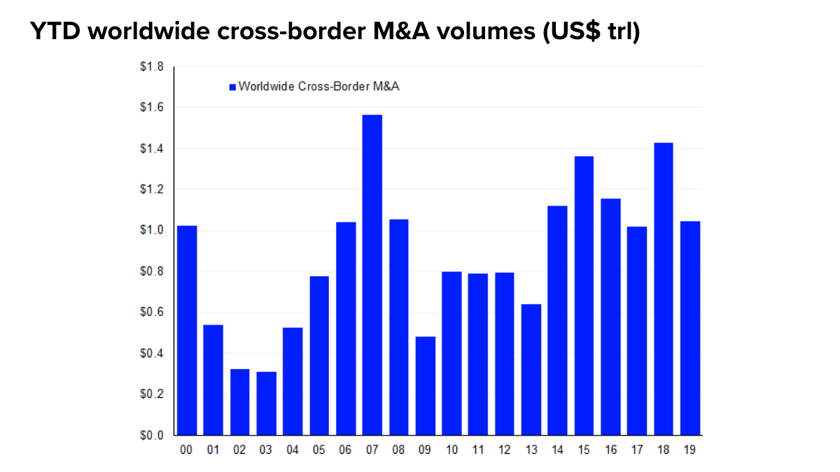 Domestic M&A volumes chart