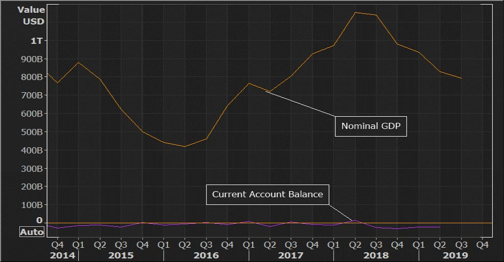 Chart showing U.S. current account and nominal GDP – Y/Y Absolute Change. Market Voice: A look ahead to markets in 2020