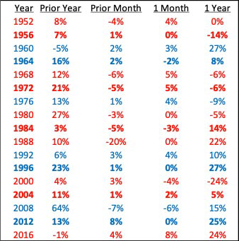 A table showing U.S. elections and SPX performance. Market Voice: A look ahead to markets in 2020