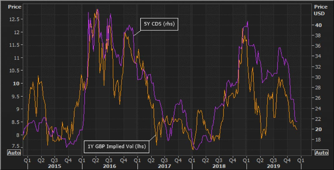 Chart showing the 1-year GBP implied volatility and the 5-year UK sovereign credit default swap rate