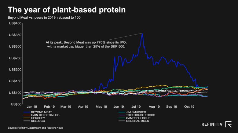 The year of plant-based protein chart from Refinitiv Datastream and Reuters News
