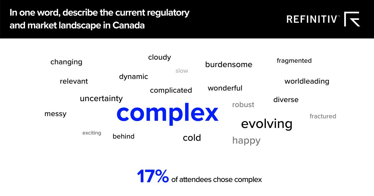 Canada regulatory word cloud
