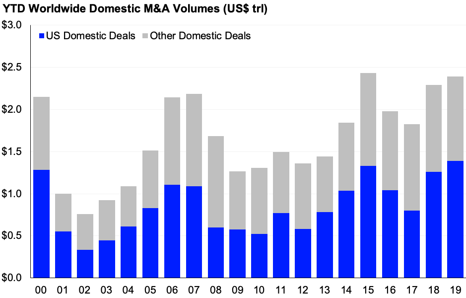 Chart showing YTD Worldwide Domestic M&A volumes (US$ trl)