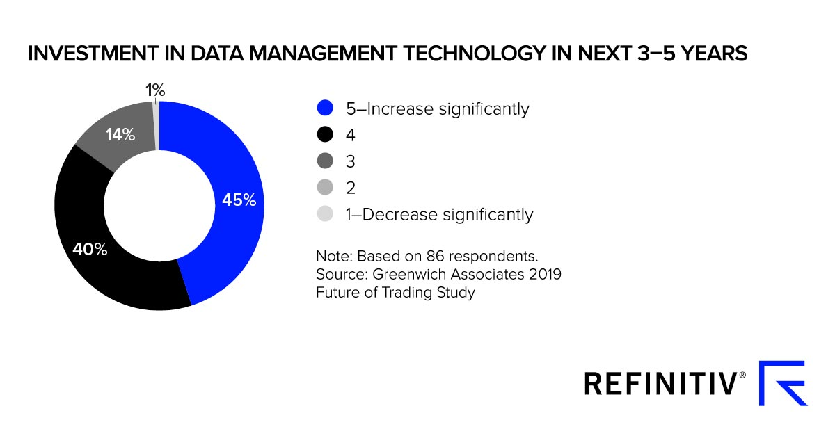Graph showing investment in management technology in next 3-5 years. The rising value of data in financial markets
