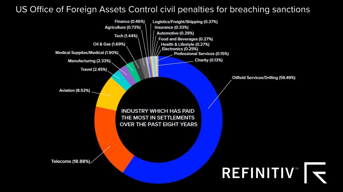 U.S. Office of Foreign Assets Control civil penalties for breaching sanctions. A name matching tool for sanctions risk