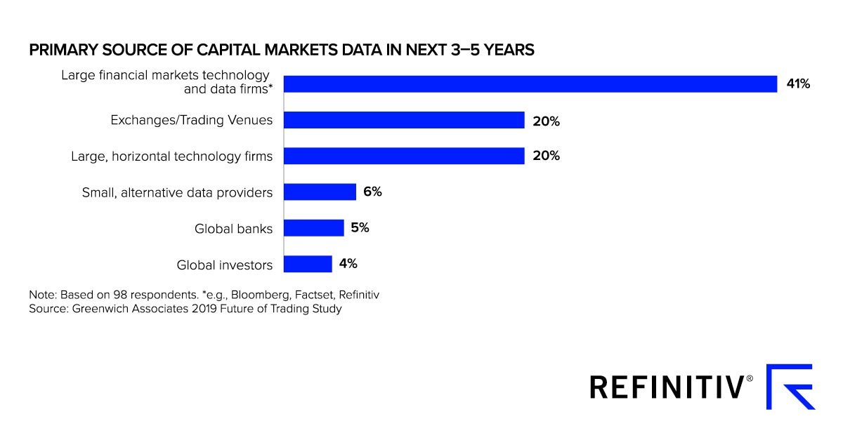 Graph showing the source of capital markets data in next 3-5 years. The rising value of data in financial markets
