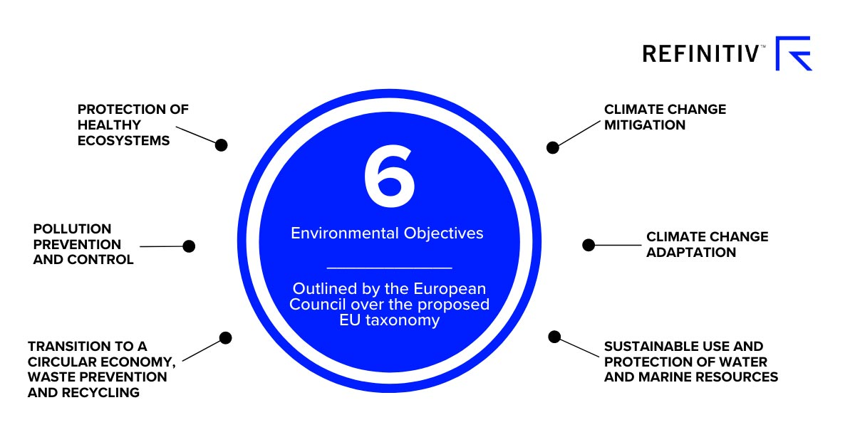 Six environmental objectives contained in the EU taxonomy report on RSG. Redefining ESG: A green taxonomy for Canada?