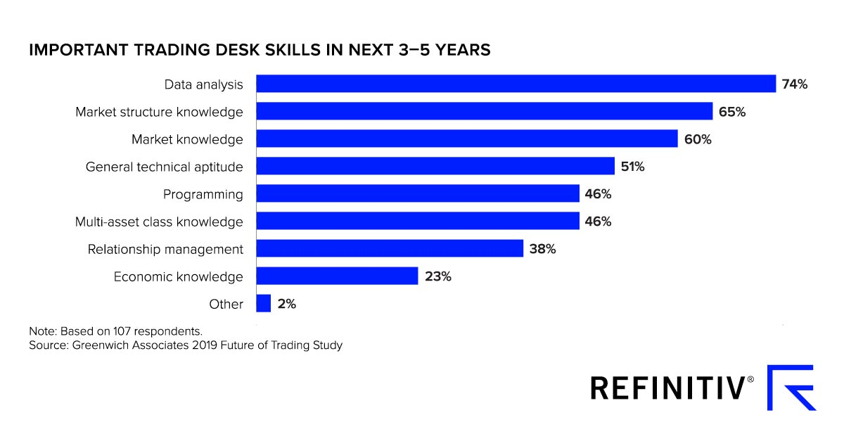 Graph showing important trading desk skills in next 3-5 years. The rising value of data in financial markets